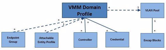 VMM Domain policy model