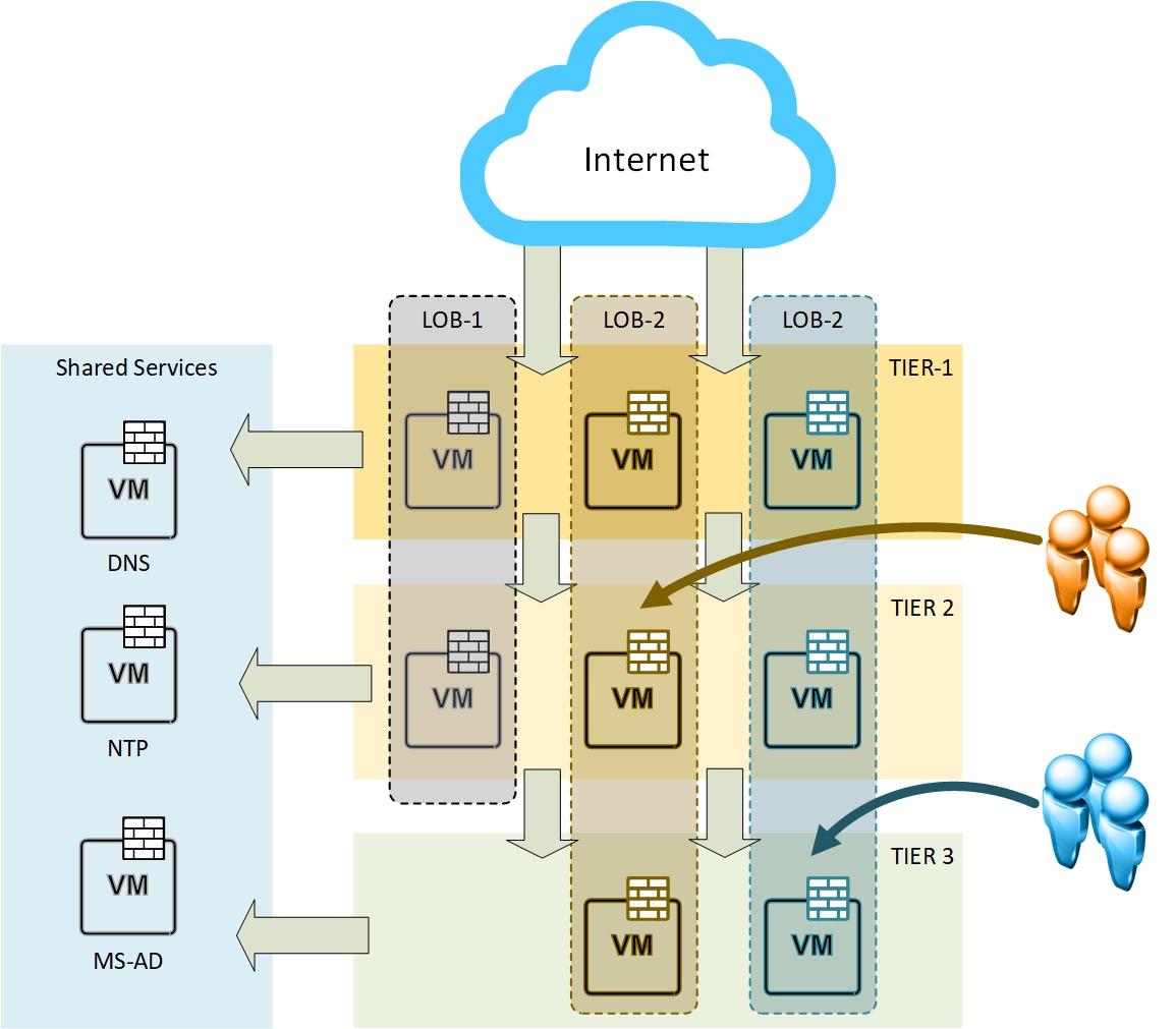 NSX Security Framework - conceptual