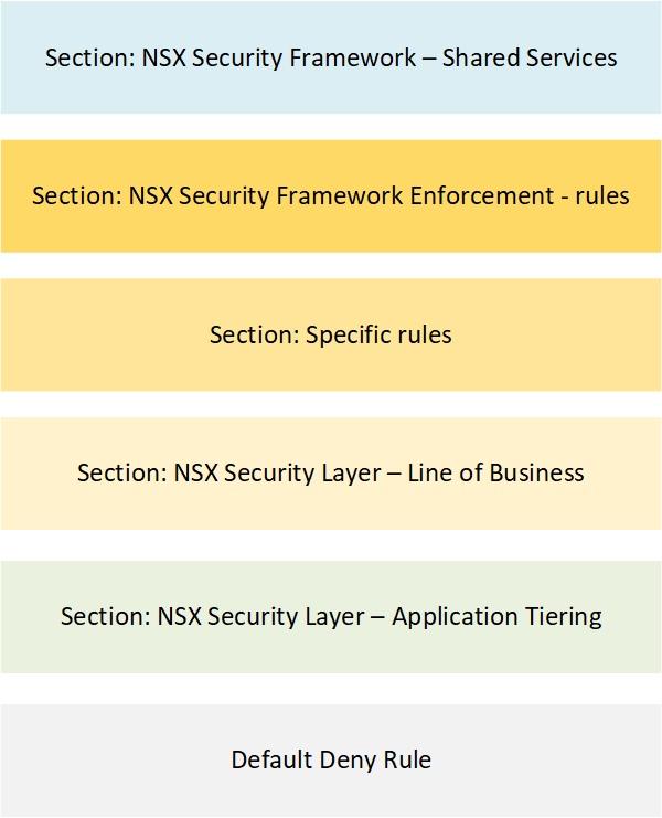 NSX Security Framework - rulebase